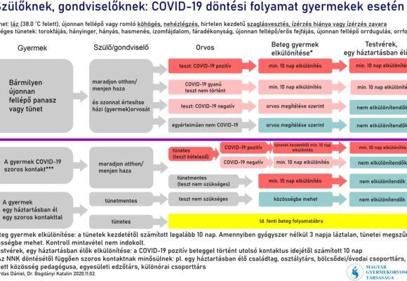 Teendők Covid-19 fertőzés gyanúja esetén